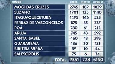 Alto Tietê registra mais nove mortes pela Covid-19 em 24h; número é o menor em 12 dias - Das nove mortes, quatro foram em Mogi das Cruzes e duas em Suzano. Arujá, Guararema e Itaquaquecetuba registraram um óbito cada. Região confirmou mais 365 casos da doença.
