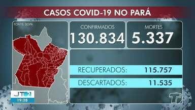 Acompanhe o número de casos positivos de Covid-19 no Pará e em Santarém - Em todo o estado já são mais de 130 mil pessoas infectadas pelo coronavírus.