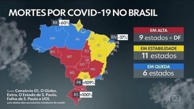 Número de mortos pela Covid está em alta em 9 estados e no DF: PR e RS lideram alta - No Paraná, o número cresceu 109 por cento em relação à média móvel de 14 dias atrás. No Rio Grande do Sul, o aumento é de 100%.