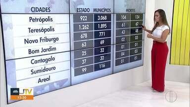 Veja o avanço da Covid-19 na Região Serrana do Rio - RJ1 traz dados atualizados do avanço da doença no interior.