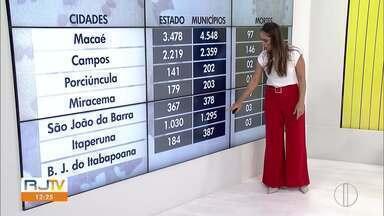 Veja o avanço da Covid-19 no Norte e Noroeste Fluminense - RJ1 traz dados atualizados do avanço da doença no interior.