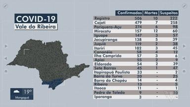 Vale do Ribeira registra mais de 60 novos casos de Covid-19 em 24h - Região soma 2.294 confirmações da doença causada pelo novo coronavírus.