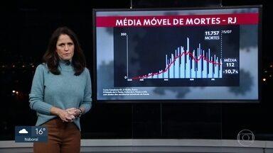 RJ tem 11.757 mortes por Covid-19 - A média móvel registra 112 mortes por dia nos últimos sete dias.