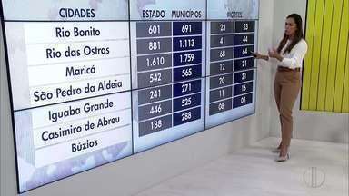 Veja o avanço da Covid-19 na Região dos Lagos do Rio - RJ1 traz dados atualizados do avanço da doença no interior.