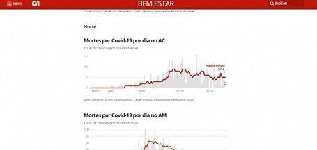 Veja média móvel de mortes por Covid-19 no AC - Veja média móvel de mortes por Covid-19 no AC