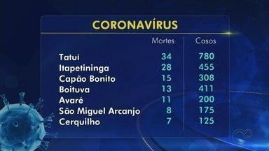 Veja as mortes por coronavírus confirmadas nesta segunda-feira na região de Itapetininga - Veja as mortes por coronavírus confirmadas nesta segunda-feira na região de Itapetininga (SP).