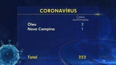 Veja o balanço de casos confirmados de coronavírus na região de Itapetininga - Veja o balanço de casos confirmados de coronavírus na região de Itapetininga.