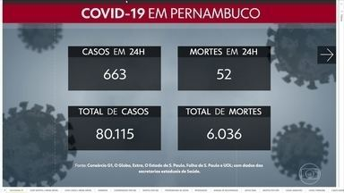 Pernambuco ultrapassa 80 mil casos da Covid-19 e 6 mil mortes - Secretaria Estadual de Saúde confirmou 663 casos e 52 óbitos na segunda-feira (20).