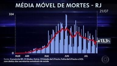 Governo do Rio projeta retomada total da economia a partir de outubro - O governo do Rio de Janeiro se baseia na queda dos números da Covid-19 no estado.