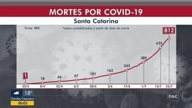 SC ultrapassa 800 mortes por coronavírus - SC ultrapassa 800 mortes por coronavírus