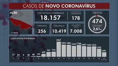 Casos de Covid-19 no Acre ultrapassam os 18 mil - Casos de Covid-19 no Acre ultrapassam os 18 mil