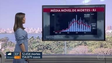 Média móvel de mortes por Covid-19 no RJ é de 105 - Estado do Rio já registrou 12.654 mortes pela doença.