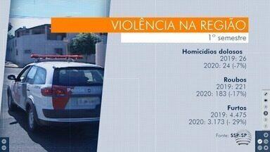Oeste Paulista registra queda no número de homicídios dolosos - Dados são da Secretaria de Segurança Pública (SSP).