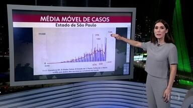 Mais de 10 mil casos confirmados de Covid 19 pelo quarto dia seguido - Desde terça-feira o estado registra mais de 300 mortes todos os dias