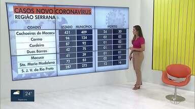 Confira o avanço da Covid-19 na Região Serrana do Rio - RJ1 traz dados atualizados do avanço da doença.