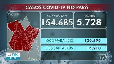 Acompanhe o número de casos positivos de Covid-19 no Pará e em Santarém - Em todo o estado já são mais de 154 mil pessoas infectadas pelo coronavírus.