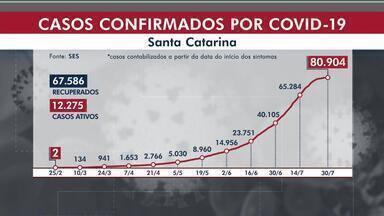 SC tem 3,9 mil casos de Covid somente em um dia; veja os números - SC tem 3,9 mil casos de Covid somente em um dia; veja os números