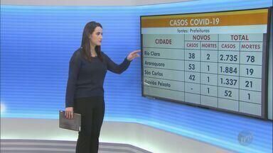 Cidades da região de São Carlos têm mais de 15,2 mil casos confirmados de Covid-19 - Mais de 300 pessoas morreram por causa da doença.