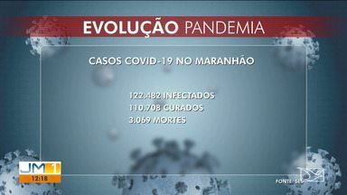 Número de casos de Covid-19 já passa de 18 mil na Grande São Luís - A taxa de ocupação de leitos de UTI exclusivos para pacientes com Covid-19 teve queda.