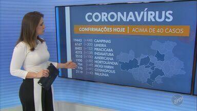 Coronavírus: Indaiatuba registra mais um óbito; veja atualizações da região - Segundo boletim epidemiológico, a vítima é uma mulher de 69 anos. Cidade também registrou 138 novos diagnósticos positivos nesta terça-feira (4).