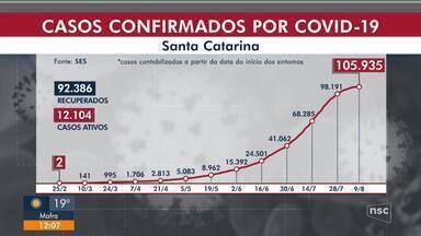Coronavírus: SC tem 105.935 infectados e 1.445 mortes - Coronavírus: SC tem 105.935 infectados e 1.445 mortes