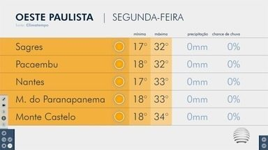 Confira a previsão do tempo para esta segunda-feira - Tiago Rodrigues antecipa como ficam as temperaturas.