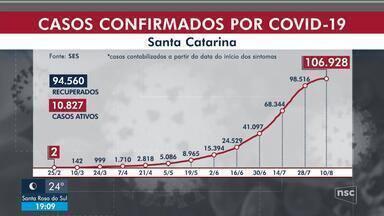 SC tem 1.541 mortes pela Covid 19 e 106,9 mil casos - SC tem 1.541 mortes pela Covid 19 e 106,9 mil casos