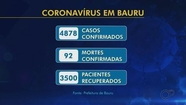 Confira o balanço de casos da Covid-19 no centro-oeste paulista - Até as 19h desta segunda-feira (10), região contabilizava 25.304 casos confirmados da doença em 100 cidades, com 487 mortes registradas em 73 municípios.