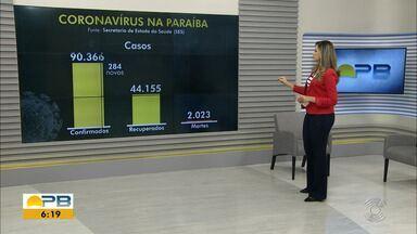 Paraíba tem 90.366 casos confirmados e 2.023 mortes por coronavírus - Dados são das últimas 24h