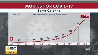 SC passa de 1,6 mil mortes por Covid-19 e taxa de letalidade chega a 1,48% - SC passa de 1,6 mil mortes por Covid-19 e taxa de letalidade chega a 1,48%