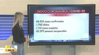 Alagoas registra mais 12 mortes por Covid-19 são registras nas últimas 24 horas - Foram registrados mais 698 casos.
