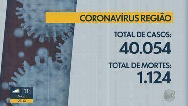 Região de Ribeirão Preto, SP, passa de 40 mil infectados com Covid-19 - As 66 cidades da área de cobertura da EPTV Ribeirão contabilizam 40.054 casos e 1.124 óbitos pela doença.
