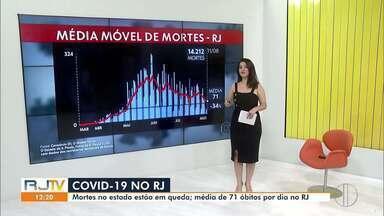 RJ1 traz média móvel dos casos de Covid-19 no Rio - Número de mortes está em queda.