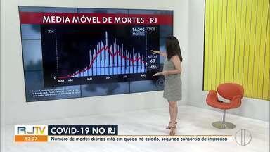 RJ1 traz média móvel dos casos de Covid-19 no Rio - Rio registra 63 mortes por dia.