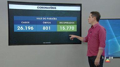 Casos de coronavírus no Vale do Paraíba e região bragantina - Confira a atualização dos casos confirmados e as mortes causadas pela doença
