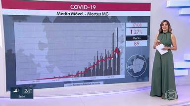 Média móvel de mortes pela Covid aumenta em Minas Gerais - Nesta segunda-feira, a média ficou em 89 mortos. 27% maior do que há duas semanas.