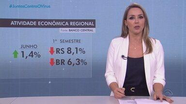 Economia gaúcha cresce 1,4% em junho na comparação com o mês de maio - Assista ao vídeo.