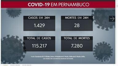 Pernambuco registra 1.429 casos e 28 mortes pela Covid-19 em 24 horas - Com isso, estado passou a ter 115.217 confirmações e 7.280 óbitos ligados à doença.