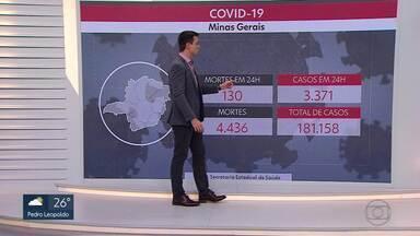 Veja os números da Covid-19 em Minas Gerais - Secretaria Estadual de Saúde registrou 130 mortes em 24 horas.