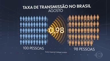 Taxa de contágio da Covid está em desaceleração no Brasil, segundo estudo - Pela primeira vez desde abril, a taxa brasileira de transmissão ficou abaixo de 1, marca que, segundo instituição britânica, seria necessária para começar a controlar o ritmo de contaminação pelo novo coronavírus.