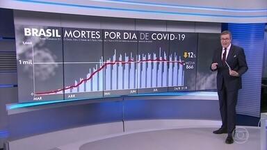 Agosto termina com menos mortes por Covid-19 do que nos últimos dois meses - Nesta segunda-feira (31), o Brasil registrou 629 mortes pela Covid-19. Com isso, a média móvel de sete dias caiu para 866 óbitos diários, a menor média desde 20 de maio.