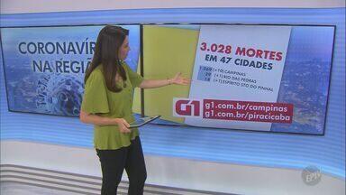 Região de Campinas tem 102.253 casos confirmados de coronavírus - O número de mortes causadas por Covid-19 chegou a 3.028 neste sábado (5).