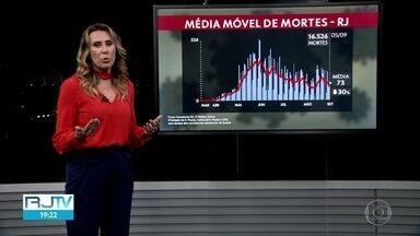 Média móvel mostra tendência de queda no número de mortes - A média dos últimos 7 dias é de 73 mortes por dia. A queda é de trinta por cento.
