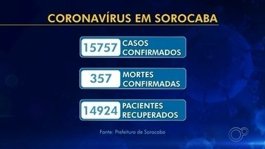Veja os números de casos da Covid-19 em Sorocaba e Jundiaí - Confira o número de casos da Covid-19 em Sorocaba e Jundiaí (SP) no TEM Notícias deste sábado (5).