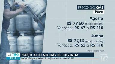Gás de cozinha tem novos reajustes no Pará e produto fica mais caro - Em 2020, pelo menos 7 vezes os preços foram reajustados.