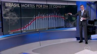 Brasil registra 516 mortes por Covid-19 nesta terça-feira (8) - Por causa do feriado, houve um atraso nas notificações e o número de mortos pela Covid foi bem menor que na semana passada. Com isso, a média móvel de sete dias caiu para 691 óbitos diários.