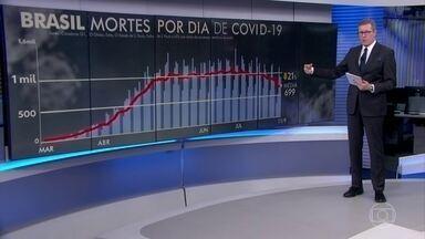 Média móvel sobe, mas ainda está 21% menor do que a de 14 dias atrás - Nesta sexta (11), o Brasil registrou 899 mortes por Covid-19. O número foi um pouco maior do que o observado na sexta da semana passada.