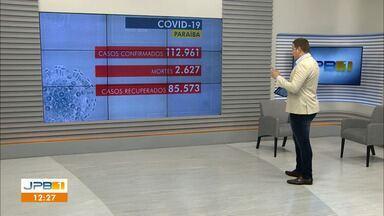 Paraíba tem mais de 112 mil casos confirmados de coronavírus - Foram 2.627 mortes pela doença no estado.