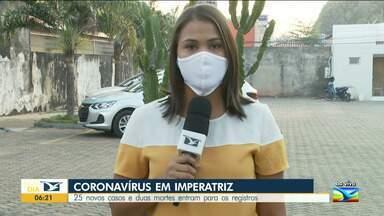 Imperatriz registra 25 novos casos e duas mortes por Covid-19 - Os dados são do último boletim da Secretaria Estadual de Saúde.