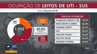 SC tem a menor ocupação em UTI desde junho, mas região de Joinville continua preocupando - SC tem a menor ocupação em UTI desde junho, mas região de Joinville continua preocupando